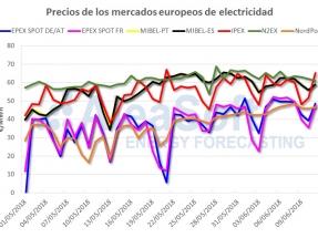 El aumento de la producción eólica moderará los precios del mercado eléctrico esta semana