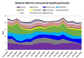 La producción termosolar y fotovoltaica en conjunto ha subido un 22% y un 27% en los últimos trimestre y semestre, respectivamente