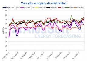 Agosto se despide con los precios más altos de la electricidad en 2018