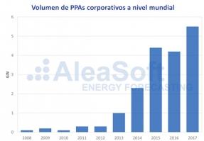 PPA: por qué han pasado de la irrelevancia al protagonismo en apenas dos años