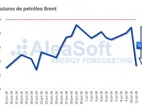 El Brent cae bruscamente un 7% en pocas horas