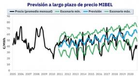 ¿Para qué sirven las previsiones de precios horarios de mercados de energía a 30 años?