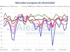 La ola de frío trae subidas de precio, demanda y más eólica