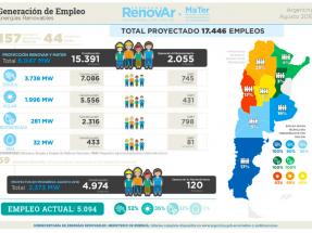 A partir del programa RenovAr, las renovables ya han creado 5 mil empleos directos