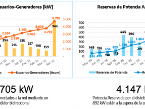La generación distribuida se acerca a los 5 MW de potencia