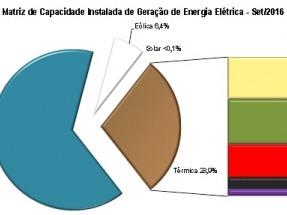 En un año la capacidad eólica creció más del 40%