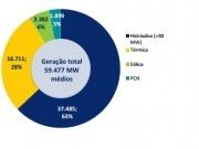 La biomasa, responsable del 8% del consumo eléctrico en agosto