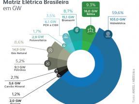 La capacidad eólica instalada alcanza los 16 GW