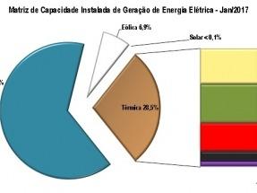 BRASIL: En 2016 la eólica creció el 30%, hasta superar los 10 GW de capacidad, y la fotovoltaica el 290%, con 83 MW