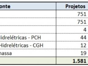 La subasta de renovables registra 51,2 GW, poco más de la mitad en proyectos fotovoltaicos
