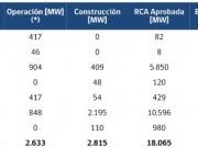 Ya hay una capacidad fotovoltaica de casi 850 MW