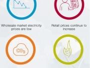 La inestabilidad se enquista en el mercado eléctrico europeo