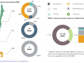 Las renovables generaron cerca del 20 % de la electricidad consumida en marzo
