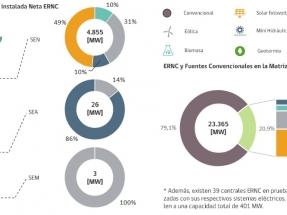 La capacidad instalada de las renovables no convencionales ya es casi del 21 % de la matriz energética