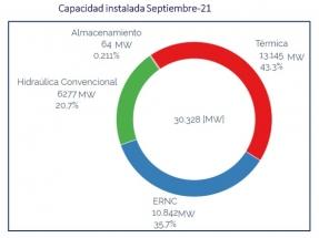 Con más de 10 GW instalados, la capacidad renovable ya supera el 35 % de la matriz energética