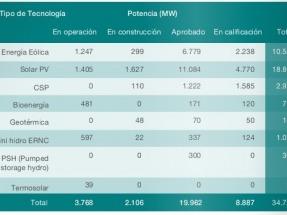 El aporte de las renovables al SIC aumentó un 17% en un año