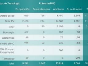 Por segundo mes consecutivo, las ERNC superan el 20 % de aporte al sistema eléctrico