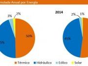 En 2015, las renovables generaron el 11,5% de la electricidad del SIC