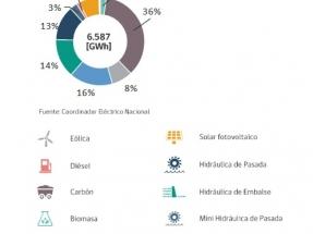 Durante agosto, las renovables, sin hidráulica convencional, generaron el 20 % de la electricidad