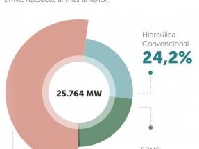 La capacidad instalada renovable ya casi alcanza los 6,5 GW, y hay más de 5 GW en construcción