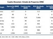A punto de alcanzar los 3 GW de capacidad instalada renovable