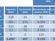 Más de 180 MW renovables en operaciones en el primer semestre