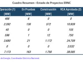 Para 2022 la capacidad instalada renovable, sin hidroeléctrica, puede alcanzar el 35 % de la matriz energética