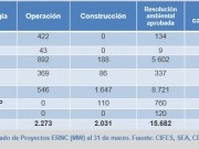 Las renovables superan el 11% de la potencia interconectada