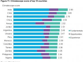 Entre los diez países con mejores oportunidades para proyectos renovables