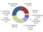 Nuevo máximo histórico: el 59% de la electricidad fue renovable en febrero