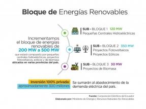 Acrecientan en 300 MW el llamado el Bloque de Energías Renovables No Convencionales, que ahora es de 500 MW