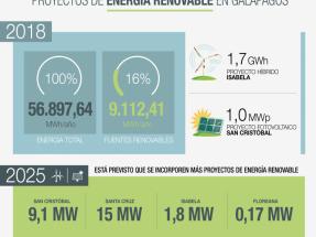 Galápagos: El Gobierno anuncia inversiones en proyectos renovables por 55 millones de dólares