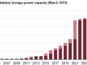Según el DOE, la capacidad de almacenamiento en grandes sistemas puede alcanzar los 2.500 MW para 2023