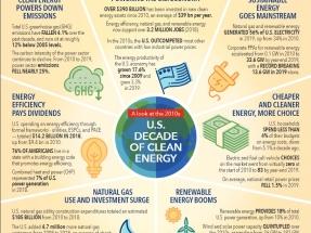 La eficiencia energética y las renovables ayudaron a impulsar la transformación energética en la segunda década del siglo XXI