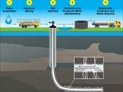 Informe de la EPA: El fracking, potencial peligro para las napas de agua