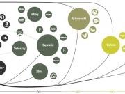 Apple, Facebook y Google apuestan por las renovables