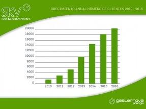 Gesternova incrementa un 34% la energía suministrada y supera los 20.000 clientes