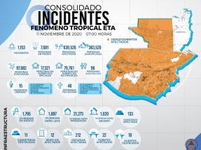 Huracán Eta: Víctimas denuncian el impacto de las hidroeléctricas en las pérdidas humanas y económicas