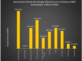Las renovables, sin la gran hidráulica, cubrieron más del 50% de la generación eléctrica durante el primer trimestre del año
