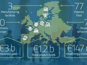 Ya puedes participar en la sexta Convocatoria de Inversiones para proyectos innovadores de InnoEnergy