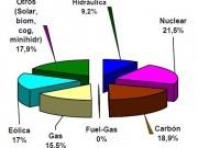 Las renovables, principal fuente de electricidad en noviembre