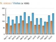 Energías Renovables vuelve a superar los 100.000 visitantes únicos