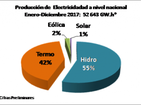 En 2017 las renovables generaron el 3% de la electricidad