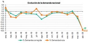 La demanda de energía eléctrica cae un 17,3% en abril