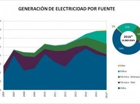 Las renovables cubrieron en 2016 el 61% del abastecimiento eléctrico: 5% la eólica, 12% la hidráulica y 44% la biomasa