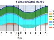 La eólica ya alcanza a cubrir el 50% de la demanda eléctrica