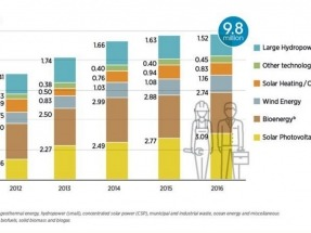 Renewable energy employs 9.8 million people worldwide, new IRENA report finds