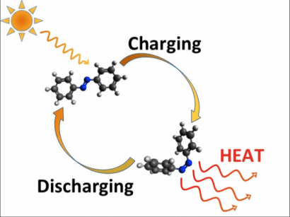Desarrollan moléculas que pueden almacenar calor solar