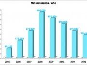 En 2012 se instalaron en España 160 MWt de solar térmica, un 17% menos