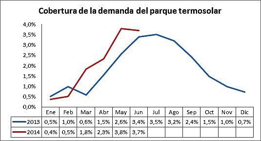 Cobertura de la demanda de la termosolar (1º semestre 2014)